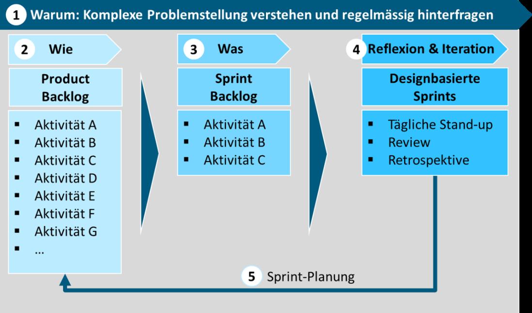 Zukunftskompetenz Projektmanagement