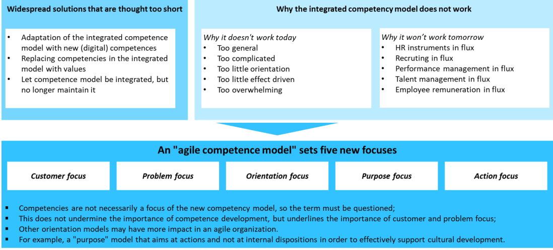 agile competence management
