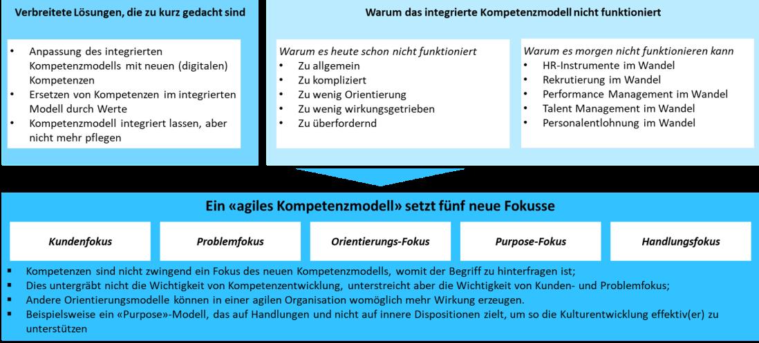 agiles Kompetenzmanagement.png