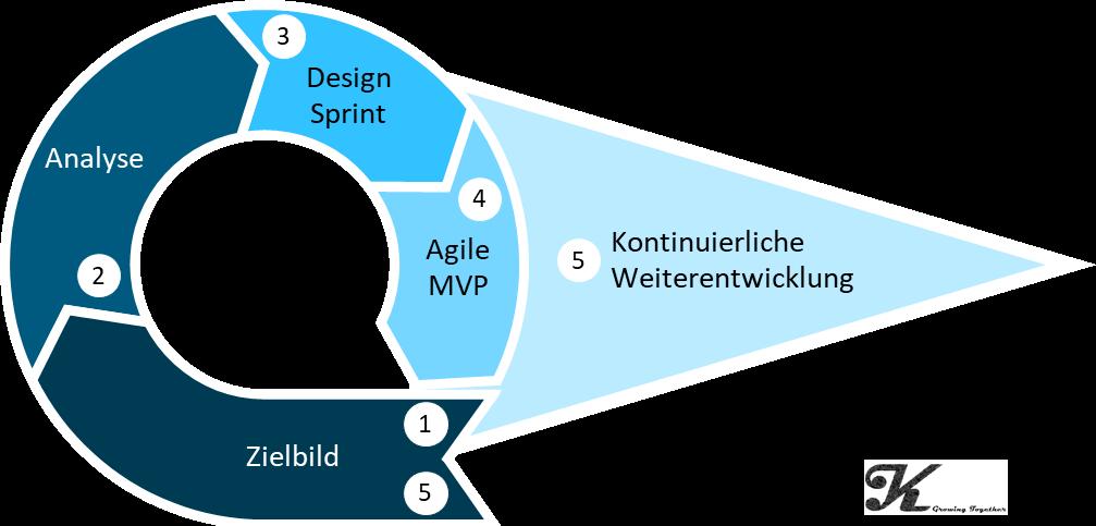 Agile Kulturentwicklung1.png