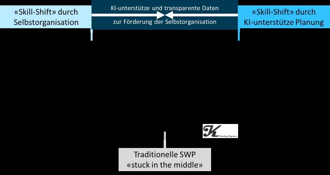swp KI und agil.png
