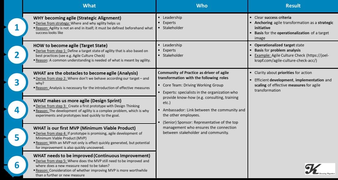 vorgehen agil transformation_EN.png