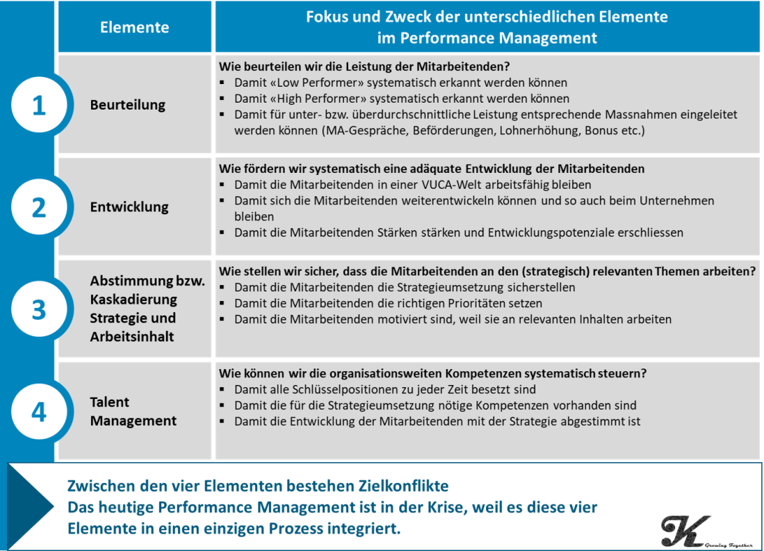 Krise Performance Management_DE