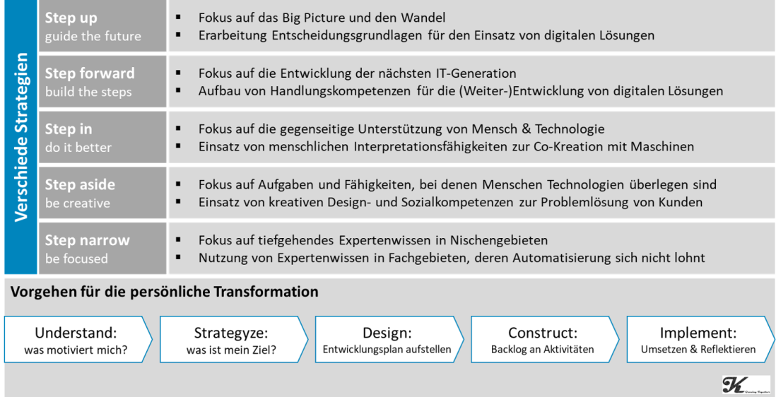 Strategien für digitale transformation.png